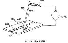 焊条电弧焊