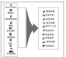 结构化信息数据库