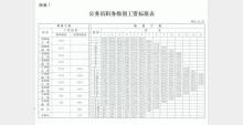 2014年10月工资等级对照表