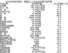 据汕头统计局数据整理的2012工业情况表