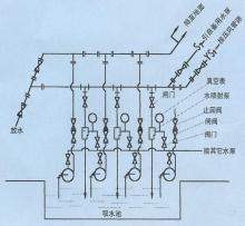 [1] 2组成编辑 zpb型喷射泵总成是由zpb型喷射泵,阀门,真空表图片