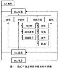 信息系统审计标准