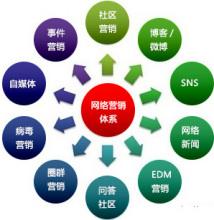 论坛营销,网络营销的部分内容。