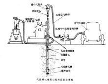 气动潜孔锤钻探,又称气动孔底冲击回转钻探.图片