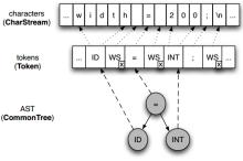 字符输入流、tokens和AST之间的关系