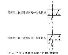 气动电磁阀图片