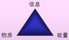 资源三角形