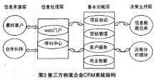 第三方物流企业CRM系统结构