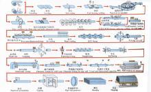 高频直缝钢管生产工艺流程图