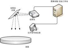 互动投影原理图