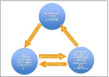 框架应用及对ajax框架的思考