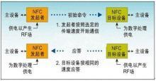 NFC主动通信模式