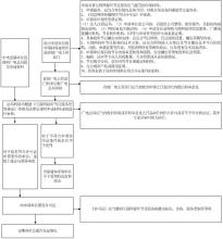 许可证办理流程图