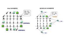 传统互联网和威客互联网的对比