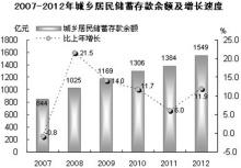 2012年汕头经济数据:居民存款和增速