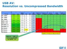 各影音传输标准对比(来源:Intel)