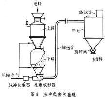5,在正压作用下,物料不易进入输送管,因此供料装置构造比较复杂.图片