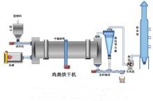 鸡粪烘干机的工艺流程图