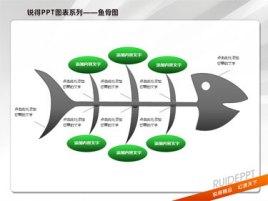 5案例分析编辑 鱼骨图分析法是咨询人员进行因果分析时经常采用的一图片