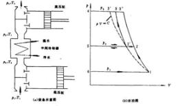 图 2 (a) 为二级压缩的活塞式空压机设备示意图.图片