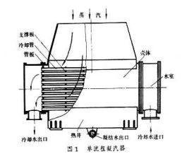 一般多采用平面射流式结构,因它具有更高的真空,能把不凝结气体全部图片