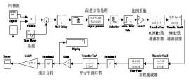 2功能编辑 simulink是matlab中的一种可视化仿真工具, 是一种基于图片