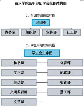 团学会组织结构图图片