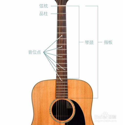 民谣吉他/电吉他各部位的名称和作用图片
