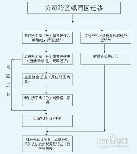 注册公司流程和费用