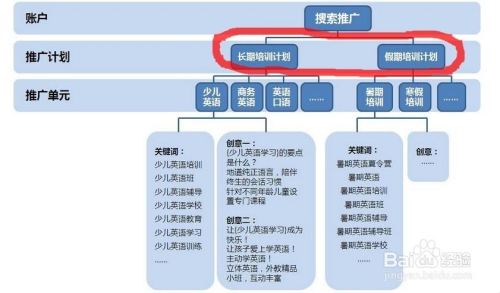 搜索推广你知道多少:[2]账户结构模型