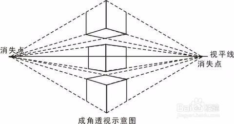 成角透视(两点透视): 张就是成角透视(有两个消失点) 距离自己最近的图片
