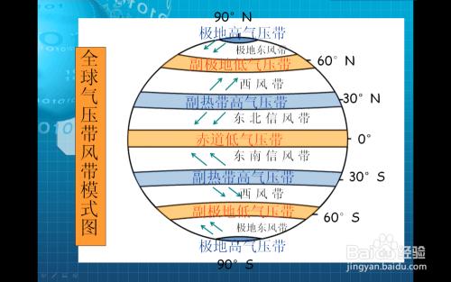 气压带和极地高气压带的上空形成了一个完整的环流圈,这就叫三圈环流.图片