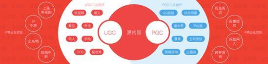 腾讯推出波洞星球 打造二次元产业生态平台