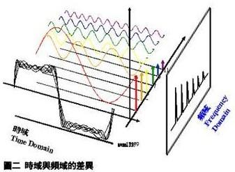 傅里叶级数研究现状