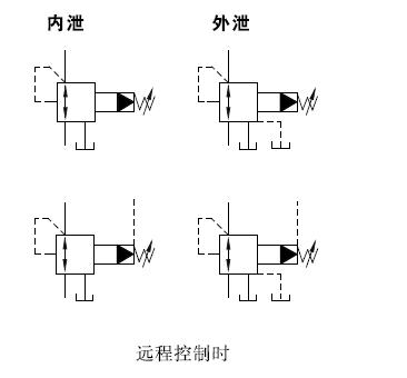 溢流减压阀的工作原理和符号图片
