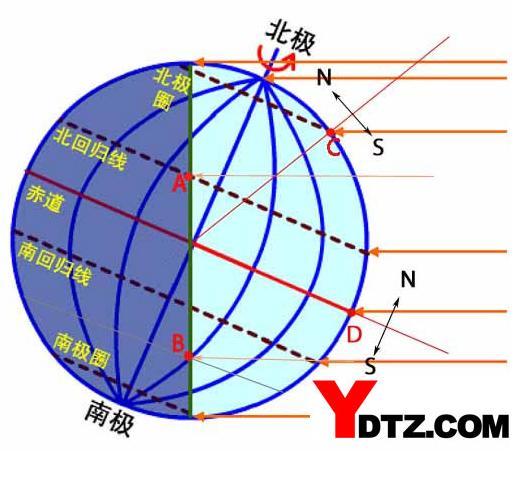 有逼的囹�a_一年内有两次阳光直射现象的地方是( )a.赤道b.南回归