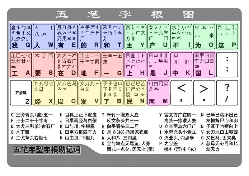 五笔字根表练习 五笔字根表 五笔打字练习软件 五笔字根表打字练习