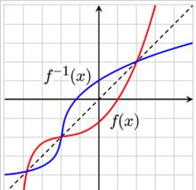 sinx和arcsinx的特殊值