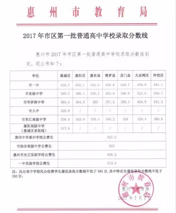 惠州四中录取分数线