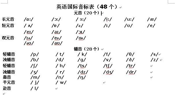 海伦英语48个音标发音内容 海伦英语48个音标发音版面设计