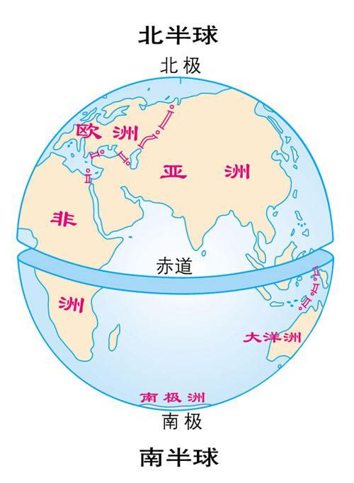 划分南北半球的界限