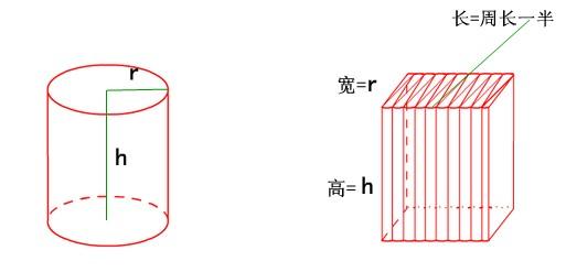 圆柱的表面积公式 圆柱形的表面积公式 圆柱体的表面积公式图片