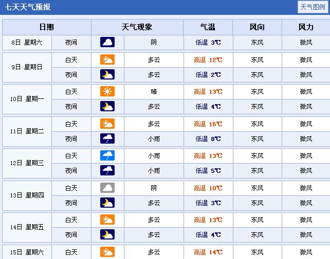 杭州未来几天天气预报图片