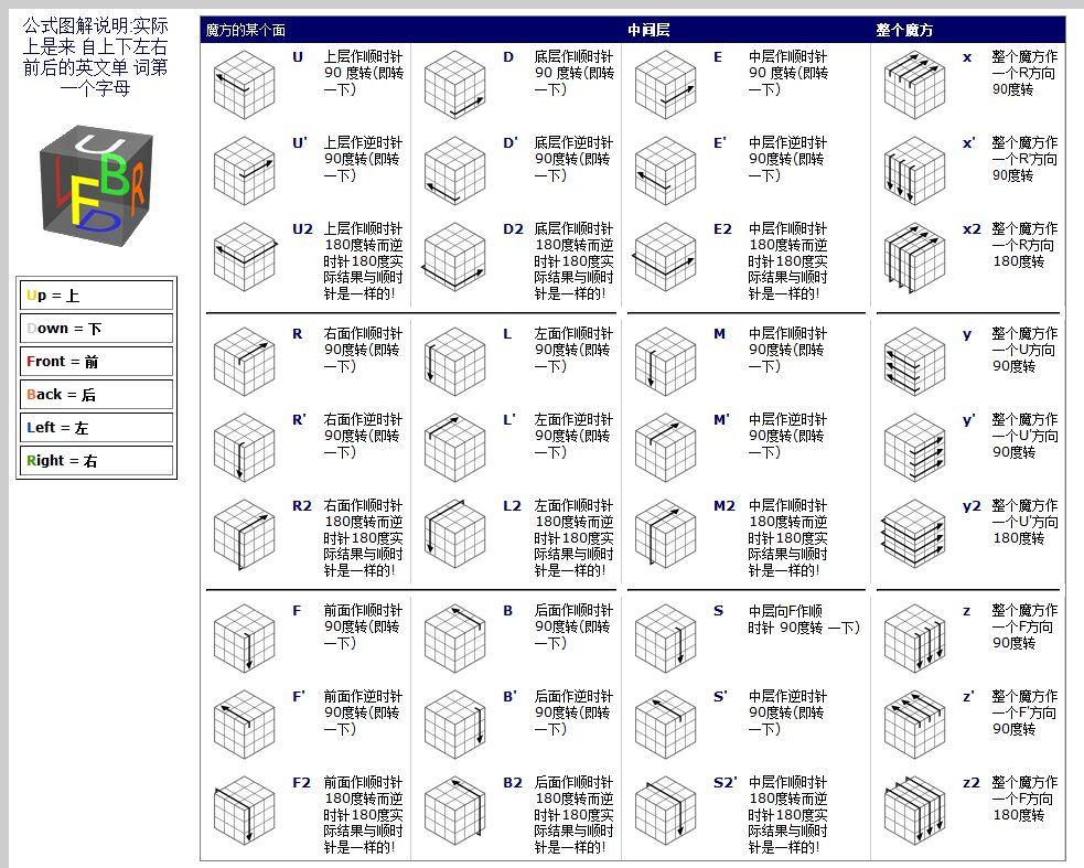 四阶魔方高级玩法公式大图 三阶魔方高级玩法教程 四阶魔方高级公式图片