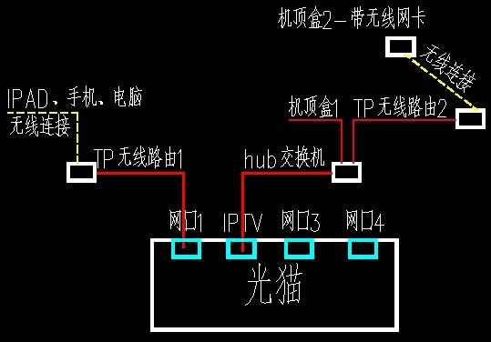 我家就一个无限路由器可是为什么会有两个WIFI连接点?