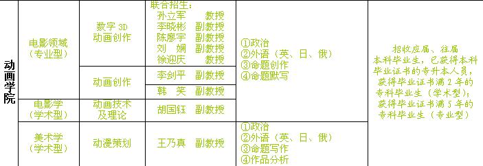跨专业考北京电影学院动画学院电影领域研究生,专业课图片