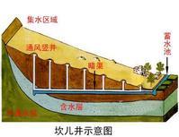 土壤容是不是环境容量