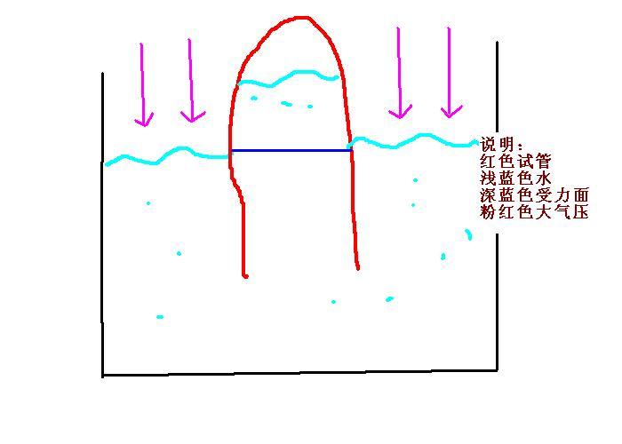 管内水银柱的竖直高度将如何变化?图片