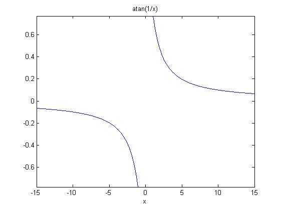 反正切函数x为-1
