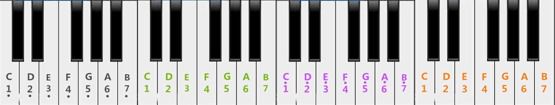20个黑键在电子琴上怎么标数字图片